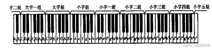 钢琴弹奏的基本知识认识钢琴键盘