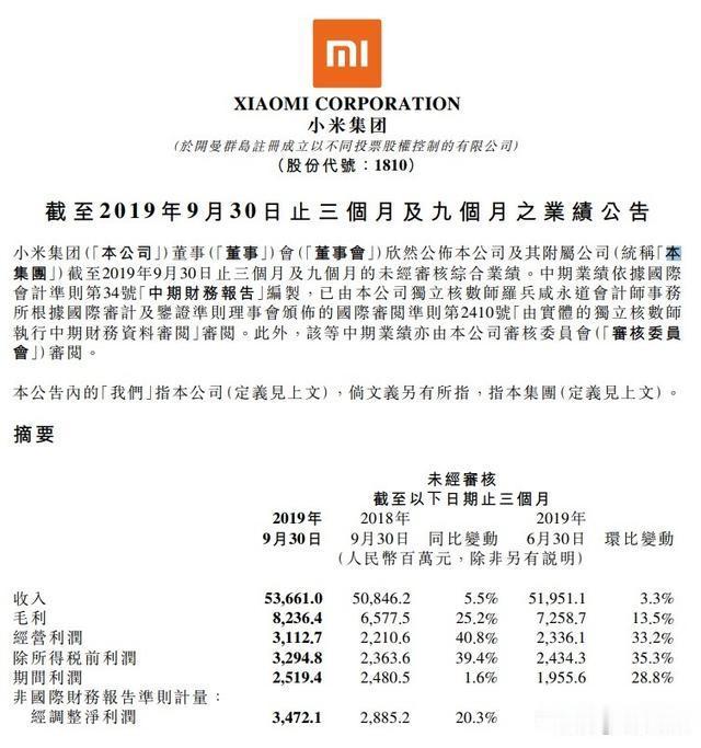 小米2019年第三季度营收536.61亿元, 同比增5.5%
