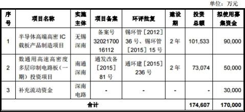深南电路流动负债28亿募资降4亿 券商定价最高53元