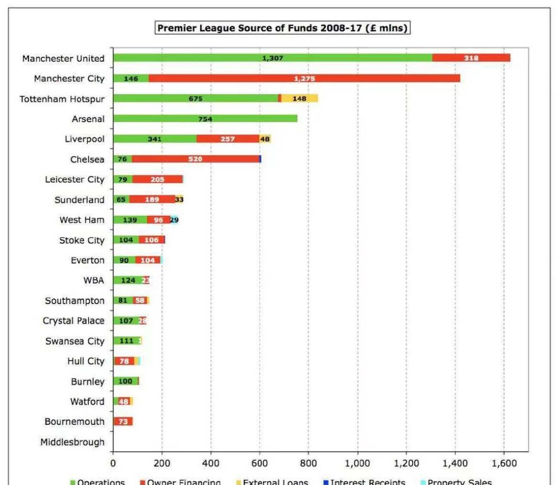 外媒统计: 英超08至17十年间全部球队的资金运转状况, 心疼阿森纳(图3)