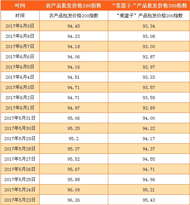 农产品价格指数保险?