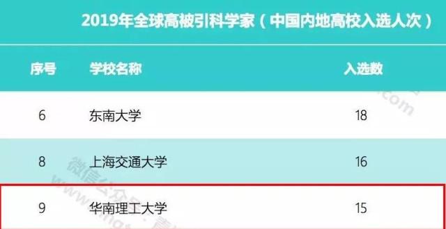 华南理工15人次入选2019年全球高被引科学家榜单 再创新高