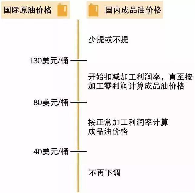 中国石化解释: 为什么国际油价下跌, 而我国的油价却上涨?