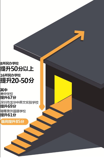 8所学校提升超50分 最高涨85分 深圳民办普高录取线飙升