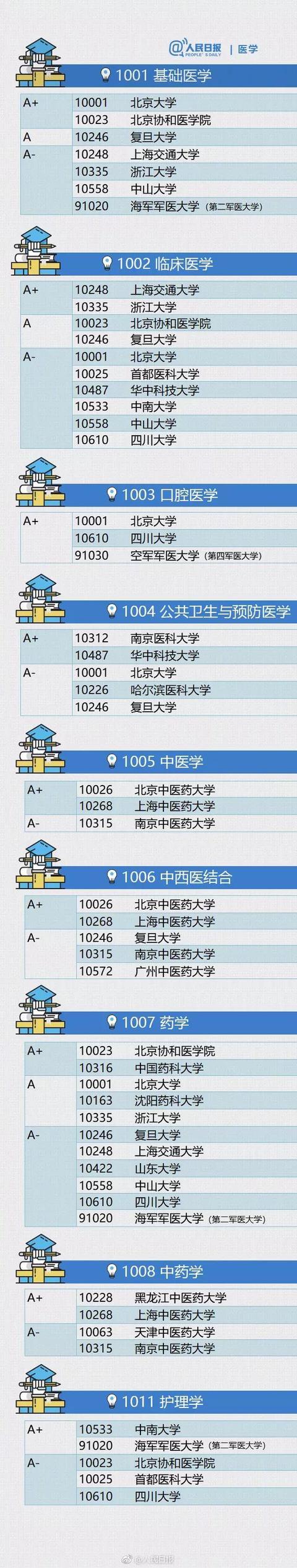 人民日报认证的各学科权威大学排名 21考研择校: