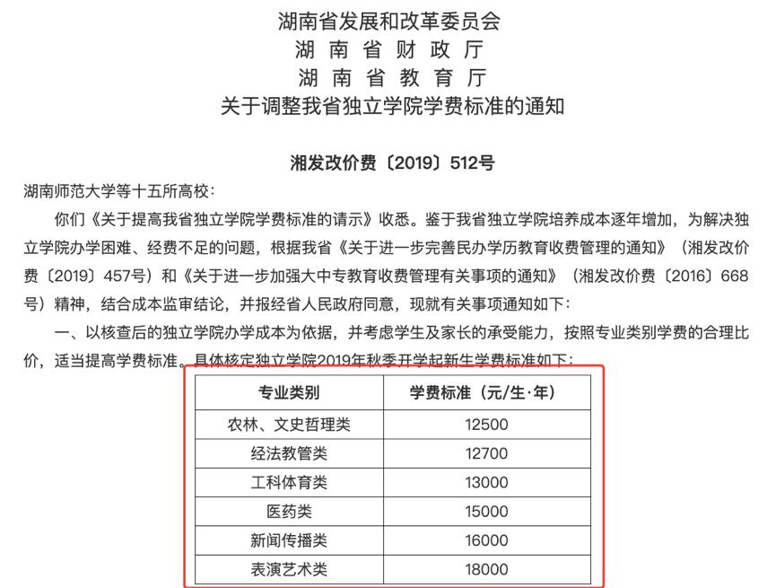 最低1 25万元, 最高1 8万元 湖南15所独立学院全面提高学费,