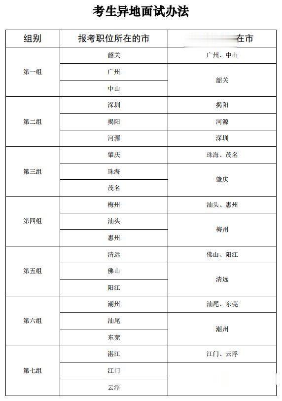 附入围名单 广东省2019年公务员面试公告出炉