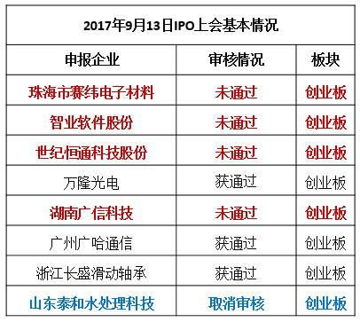 1.珠海市赛纬电子材料股份有限公司(首发)未通过.
