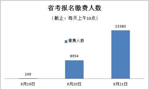 00, 四川省考缴费人数涨2 6倍, 1357个岗位无人报 截止9月21日10: