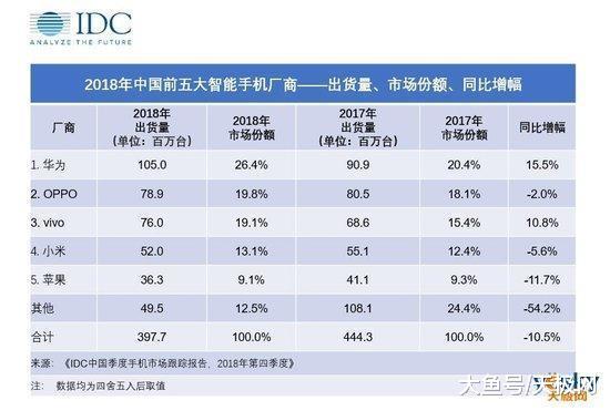 2018年中国智能手机市场TOP5榜单出炉: 华为夺冠, 苹果排最后(图1)