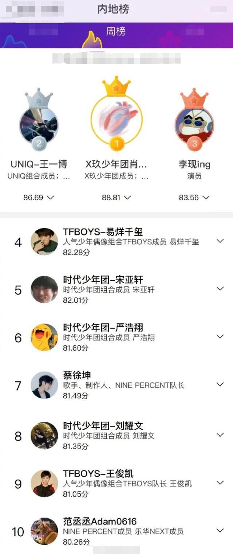 最新明星势力榜,第九位就是王俊凯,排在第七位的就是蔡徐坤,李现第三,毕竟他非常才华横溢(图4)