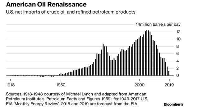 美俄天量产能吓坏投资者, 国际油价重挫7%