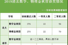 (附部分获奖名单  2019清华北大数学 物理金秋营签约情况曝光