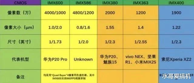 IMX600华为用了两年,下放荣耀是均摊成本?
