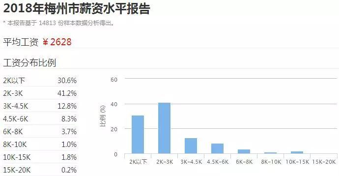 2018广东21市真实薪资报告出炉! 这次终于达标了! 但扎心的是……(图48)