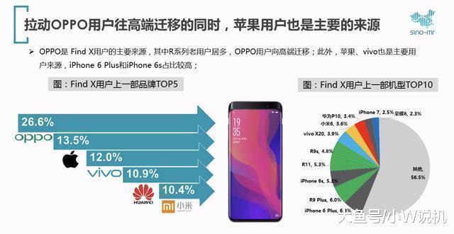 手机市场已经日趋饱和,其中知名厂商OPPO的这三招应对策略(图3)