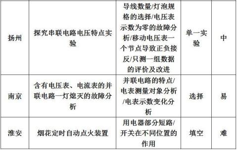 2017江苏物理中考电路初探考点统计分析