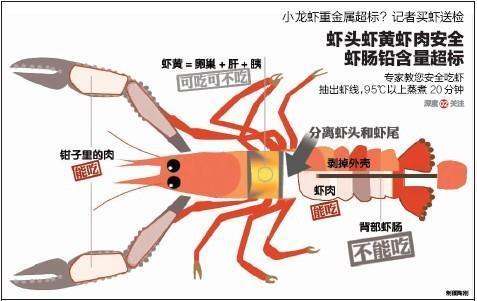 吃货, 你们真的会吃小龙虾吗?
