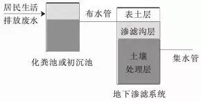 17个农村生活污水处理技术总结 行业资讯-山东环科环保科技有限公司
