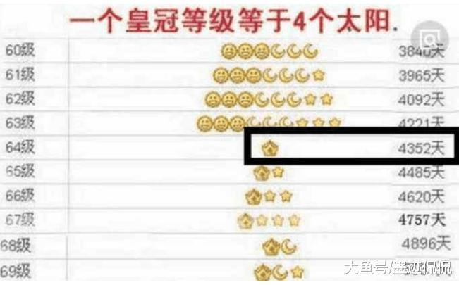 马化腾 发问 为什么QQ等级, 四个皇冠用户没有
