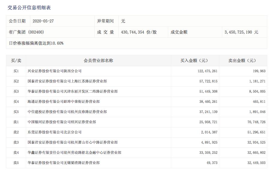 赵老哥出手,省广集团表示,公司控股股东