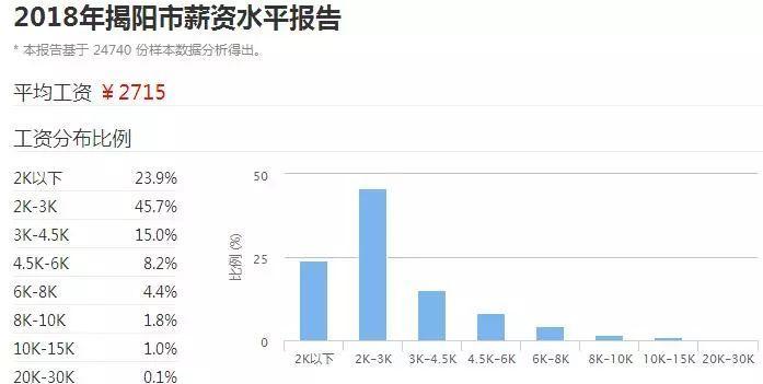 2018广东21市真实薪资报告出炉! 这次终于达标了! 但扎心的是……(图46)