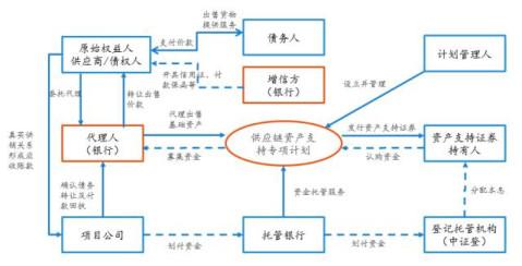 分层结构上,多采用平层发行或仅设置较低比例的次级.
