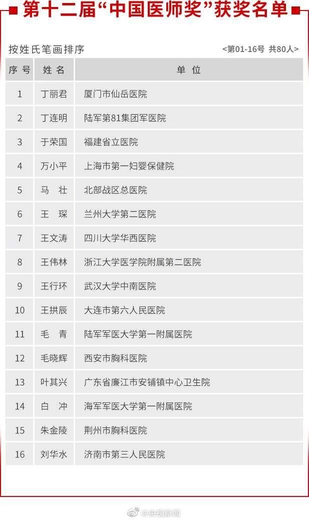 张定宇张文宏陶勇等80名医生获中国医师奖 网友:实至名归