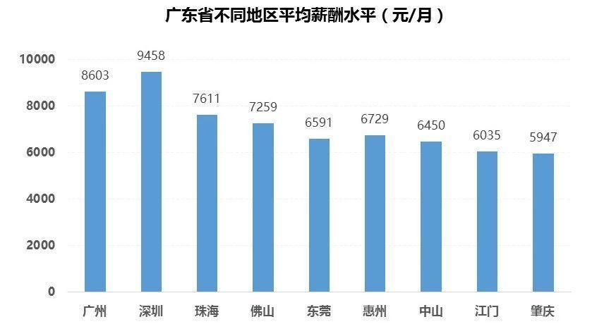 2018广东21市真实薪资报告出炉! 这次终于达标了! 但扎心的是……(图4)