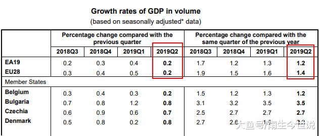 祝贺!2019年上半年,中国GDP首次超越欧元区19国,但仍低于欧盟28国(图1)