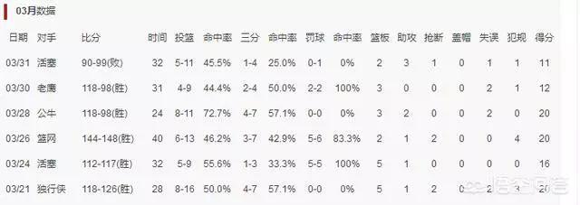 近6战场均16.5分, 赛斯库里下一份合同会多大?(图2)