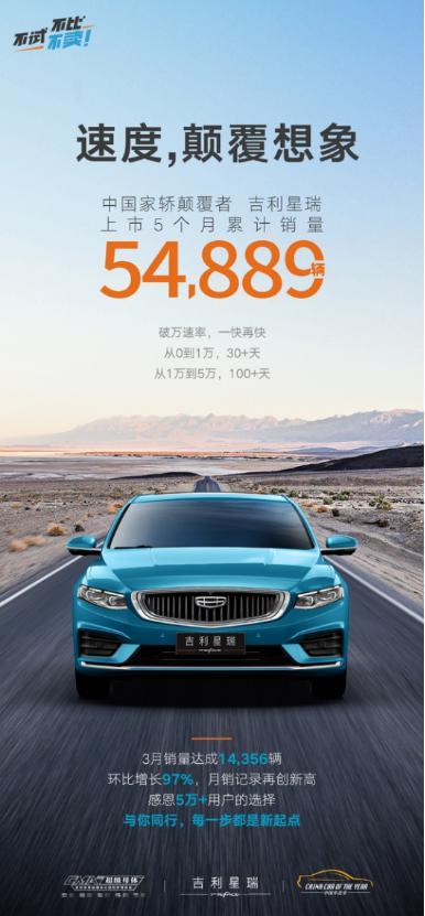 中國傢轎最強爆款, 吉利星瑞銷量再創新高, 成朗逸、卡羅拉等合資勁敵-圖2