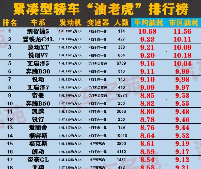 """汽車""""油老虎""""最新榜單出爐! 國產車占大半, 網友: 董女士說得對-圖2"""