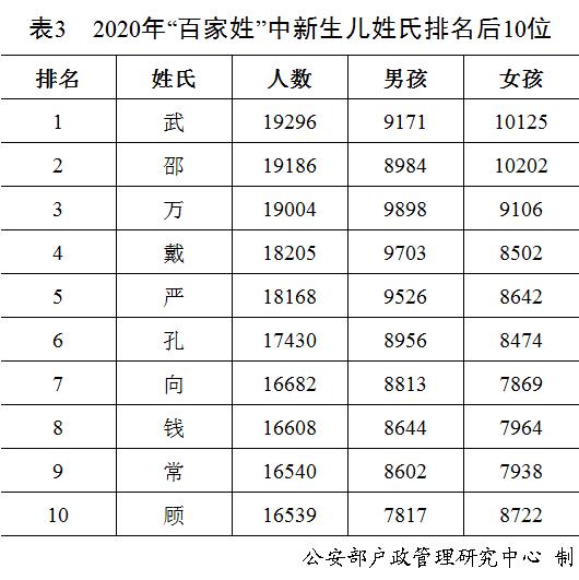 """""""奕辰""""、""""一諾"""", 去年男性女性新生兒使用最多的名字公佈-圖3"""