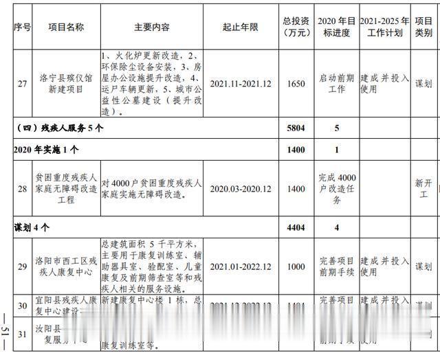 洛阳市加快副中心城市建设  公共服务专班行动方案(图33)