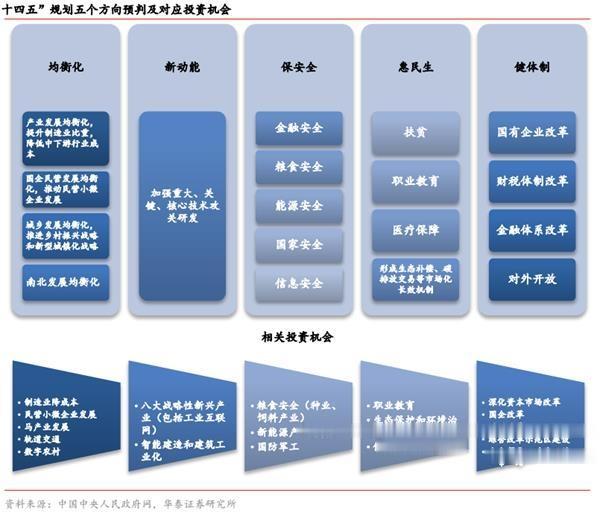 以史為鑒! 十四五規劃與A股投資節奏 重點板塊機會圖譜-圖9