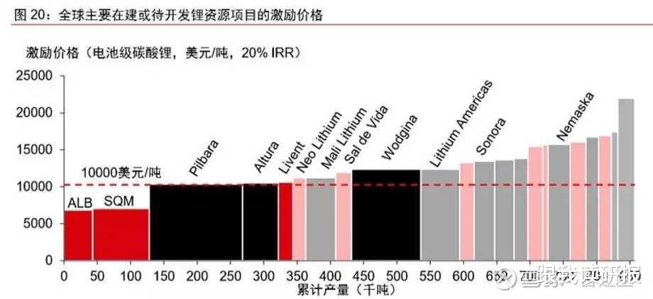 股市分析: 天齊鋰業估值合理嗎?-圖7