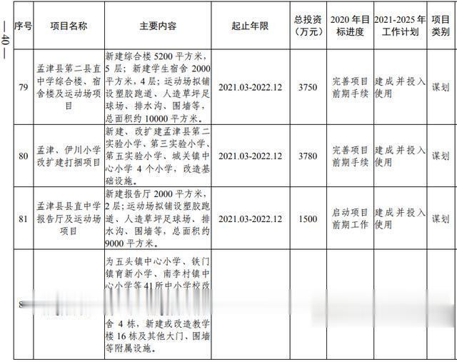 洛阳市加快副中心城市建设  公共服务专班行动方案(图22)