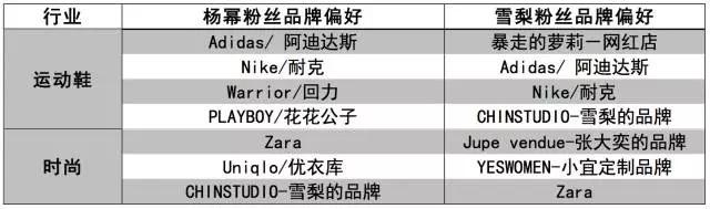 到底哪个中国明星最带货? 最新明星消费影响力报告发布 11