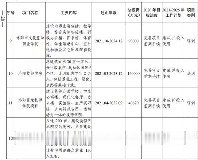 洛阳市加快副中心城市建设  公共服务专班行动方案(图10)