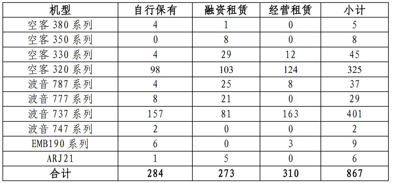 中國民航引進飛機數斷崖式下跌, 空客笑、波音哭、國產客機崛起-圖3