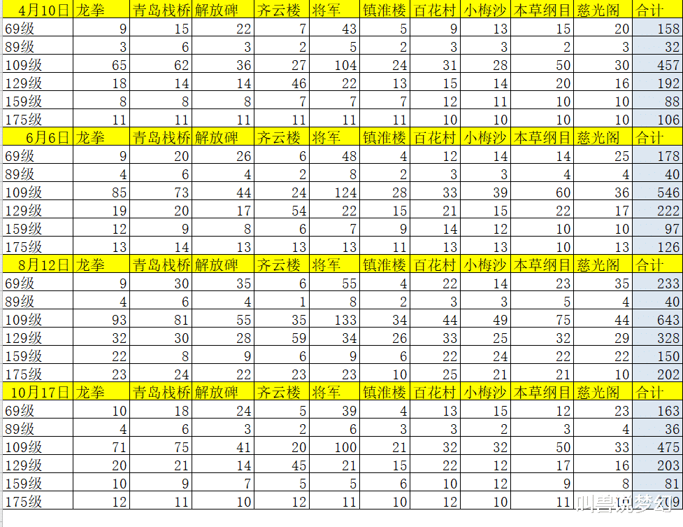 夢幻西遊: 藏寶閣上架角色數量減少三分之一, 號都被誰買走瞭?-圖2