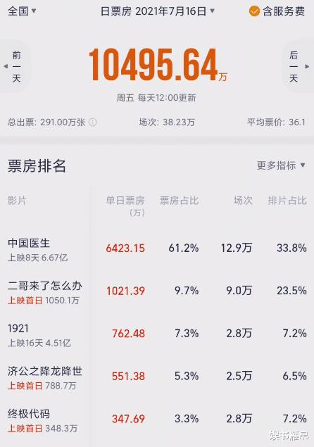 《中國醫生》連續8天奪冠, 4部新片挑戰失敗, 還得看陳思誠的本事-圖4