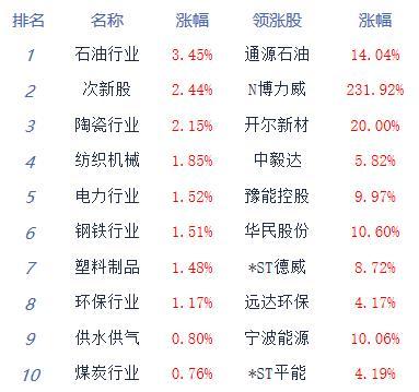 午評:指數走勢分化創指漲0.7% 鴻蒙概念持續發酵-圖1