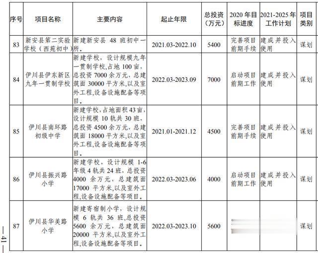 洛阳市加快副中心城市建设  公共服务专班行动方案(图23)