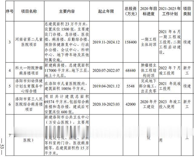 洛阳市加快副中心城市建设  公共服务专班行动方案(图35)