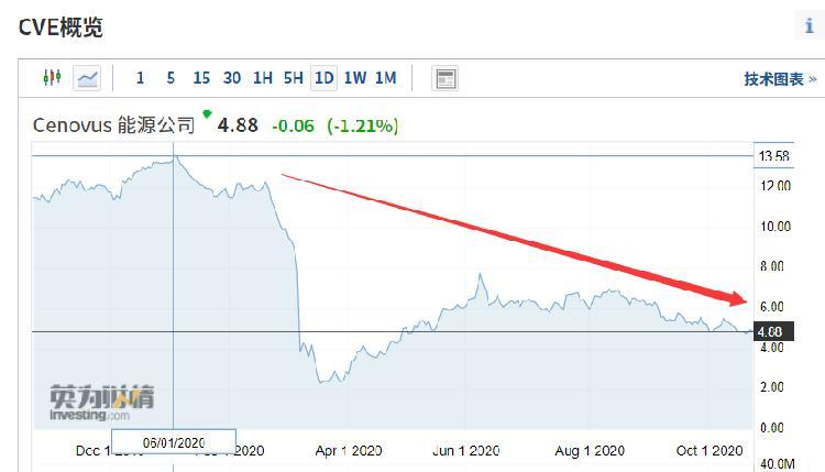 80年老店謝幕!股價年內暴跌70%,李嘉誠又踩雷,一度損失超1200億-圖3
