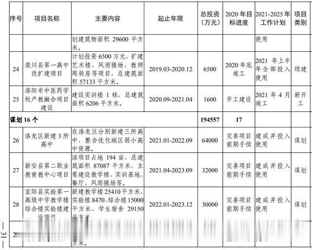 洛阳市加快副中心城市建设  公共服务专班行动方案(图13)