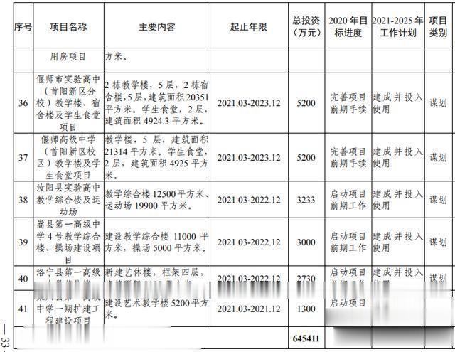 洛阳市加快副中心城市建设  公共服务专班行动方案(图15)