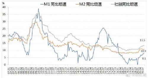 剛剛, 央行表態, 應當允許杠桿率階段性上升! M2重回上升通道 股市會漲麼?-圖2